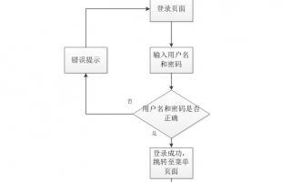 网络安全竞赛系统模块设计