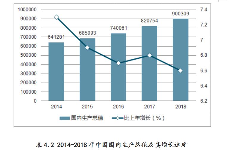 中国国内生产总值.png