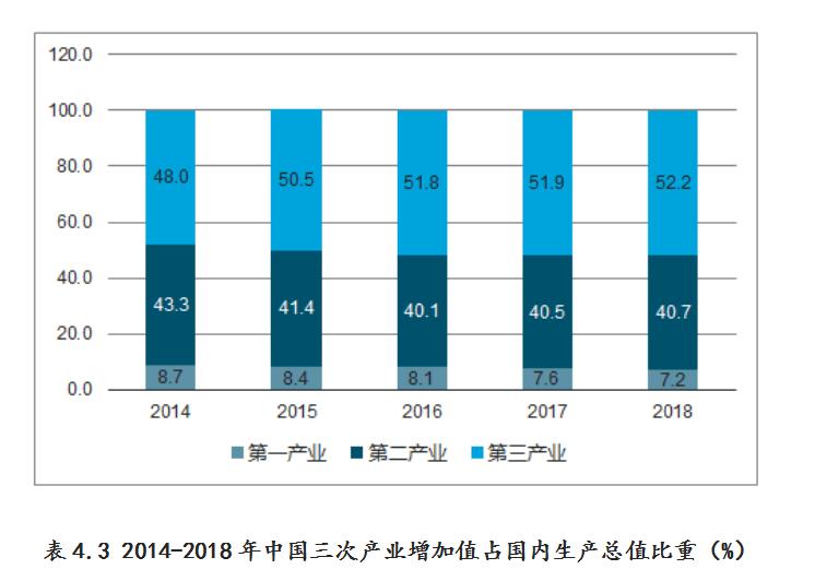 第三产业增加值.png
