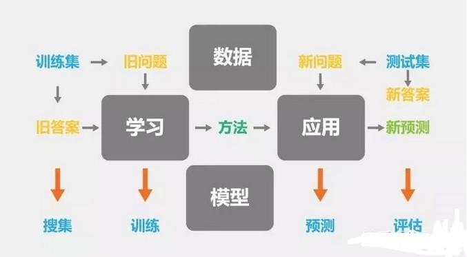 电商结构图